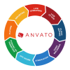 Google приобретает компанию Anvato, предлагающую облачную платформу для работы с видеоконтентом