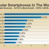 Samsung Galaxy Note5 является наиболее часто тестируемым смартфоном в AnTuTu. В России лидирует Xiaomi Redmi Note 3