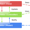 Честный MVC на React + Redux