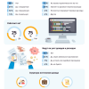 25% IT-студентов совмещают работу с учёбой