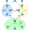 Балансировка двух провайдеров на основе BGP и EEM