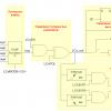 Конфигурируемые логические ячейки в PIC микроконтроллерах