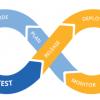 О роли DevOps в ИТ — мнения экспертов