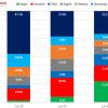 Oppo вырвалась в лидеры китайского рынка смартфонов в прошлом месяце