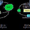 Спидометр на HTML5 Canvas