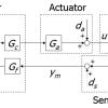 Пример расчета робастного контроллера (H-infinity control)