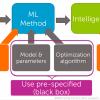 Обзор двух курсов специализации «Machine Learning» ресурса Coursera