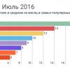 Отчет о результатах «Моего круга» за июль 2016, и самые популярные вакансии месяца