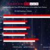 AMD поделилась результатами сравнения мобильной и настольной видеокарт Radeon RX 460