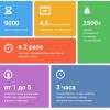 Что думают эксперты и пользователи про новый дизайн «ВКонтакте»