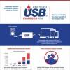 USB-IF инициирует программу сертификации зарядных устройств с разъёмом USB-C