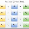 SIMD инструкции в JS. Что, где, когда и зачем?