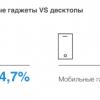 Число пользователей блокировщиков рекламы в РФ за год выросло более чем в 3 раза