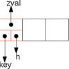 Массивы в РНР 7: хэш-таблицы