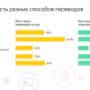 Россияне стали вдвое чаще переводить деньги с карты на карту