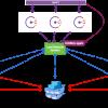 Docker Swarm+Consul+Gobetween в виде движка для гео распределенного кластера