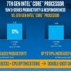 Intel на примере CPU Core i7-6500U и Core i7-7500U показала, насколько Kaby Lake превосходит Skylake по производительности