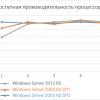 Windows Server 2012, 2008 и 2003: тесты доступной производительности систем