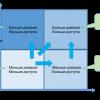 Как реализуется контроль сетевого доступа внутри компании Cisco?