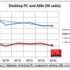 По подсчетам Jon Peddie Research, доля AMD на рынке 3D-карт за год выросла с 18% до 29,9%