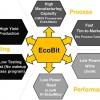 Встраиваемая перепрограммируемая память eMemory EcoBit предназначена для приложений RFID и NFC