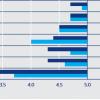 Hays: Рынок труда в России хуже, чем в Швеции, но лучше, чем в Швейцарии. ИТ-шники пока чувствуют себя лучше всех