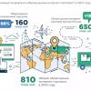 Data Insight: Интернет-магазины считают стоимость услуг главным фактором выбора логистического оператора