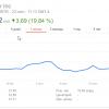 Google хочет купить Twitter, одну сеть микроблогов ему уже удалось убить