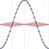 Анализ аудио-кодека ROAD