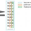 Анализ использования избыточности данных в качестве требуемой дополнительной памяти при сортировке алгоритмом слияния