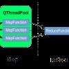 MapReduce в Qt Concurrent