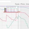 Сколько стоит вхождение в топ кассовых категории app store и есть ли смысл?