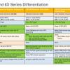Однокристальные системы NXP i.MX 8 станут основой цифровых приборных панелей в автомобилях ближайшего будущего