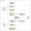 Диаграмма сценариев использования в процессе разработки ПО