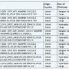 Однокристальная система Qualcomm Snapdragon 830 замечена в базе данных Zauba