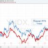 Открытка: Акции «Яндекса» жёстко привязаны к фондовому рынку России и нефти?