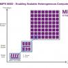 Процессоры Imagination Technologies MIPS Warrior I-Class I6500 появятся в беспилотных автомобилях через несколько лет