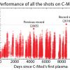 В последний день работы токамак МТИ поставил новый мировой рекорд давления плазмы