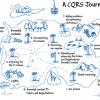 Как мы попробовали DDD, CQRS и Event Sourcing и какие выводы сделали