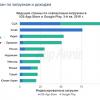 Россия находится на 5 месте по загрузкам мобильных приложений в мире