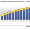 Платное ТВ достигло потолка — рост числа абонентов за квартал составил меньше процента
