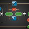QIWI Security Development Lifecycle