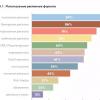 IAB Russia: Нативная реклама — самый перспективный инструмент в digital