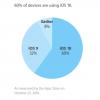 iOS 10 установлена на 60% совместимых устройств