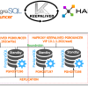 КЛАСТЕР высокой доступности на postgresql 9.6 + repmgr + pgbouncer + haproxy + keepalived + контроль через telegram