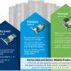 Ассортимент Microsemi пополнили адаптеры RAID Adaptec 8405E и 8805E