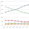 Доля Google Chrome среди браузеров достигла 55% и продолжает расти