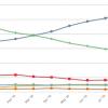 В 2016 году браузер Internet Explorer лишился 330 млн пользователей
