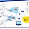 NIST рекомендует: строительные блоки для описания IoT