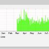 Как мы переводили сервер на php 7
